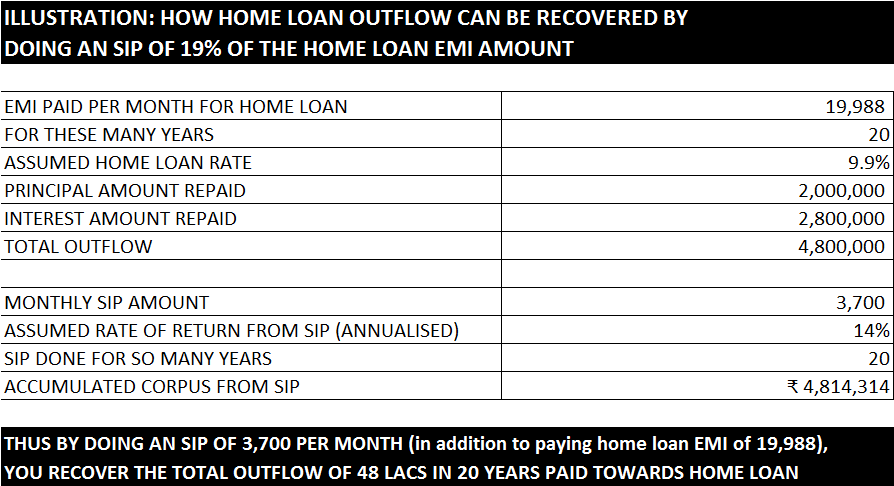 Homeloan vs SIP